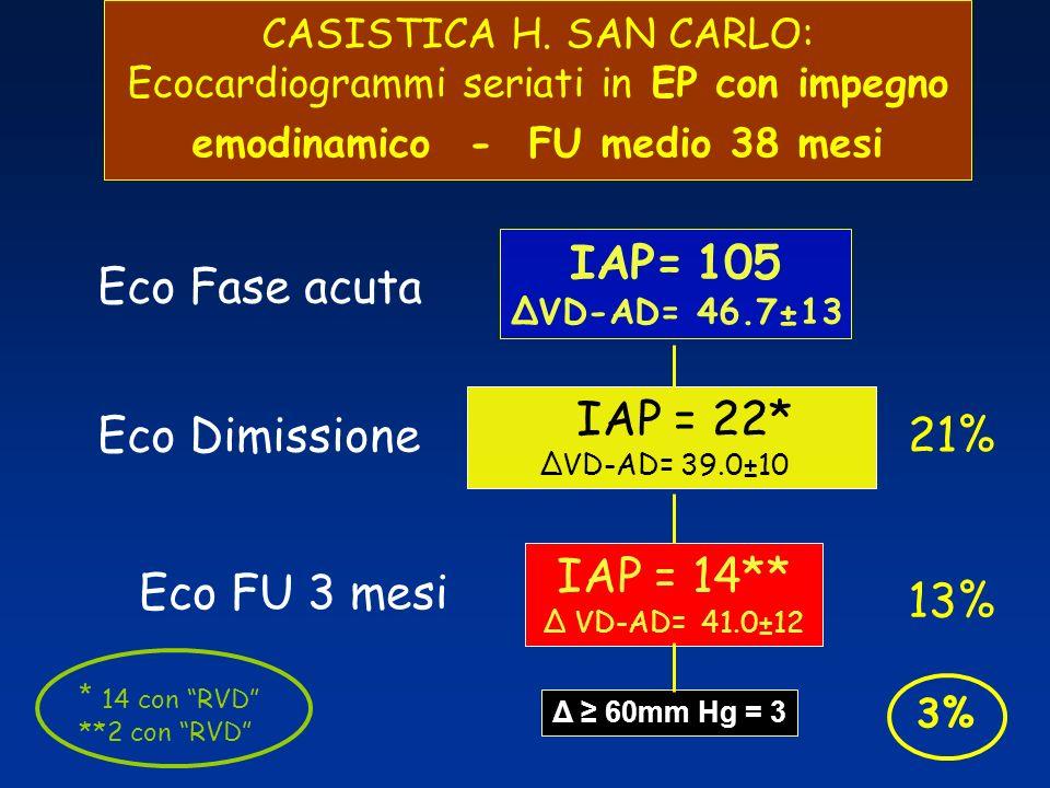 CASISTICA H. SAN CARLO: Ecocardiogrammi seriati in EP con impegno emodinamico - FU medio 38 mesi Eco Fase acuta IAP= 105 ΔVD-AD= 46.7±13 Eco Dimission