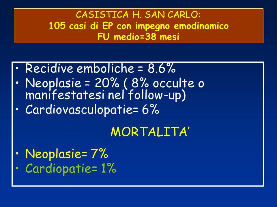 CASISTICA H. SAN CARLO: 105 casi di EP con impegno emodinamico FU medio=38 mesi Recidive emboliche = 8.6% Neoplasie = 20% ( 8% occulte o manifestatesi