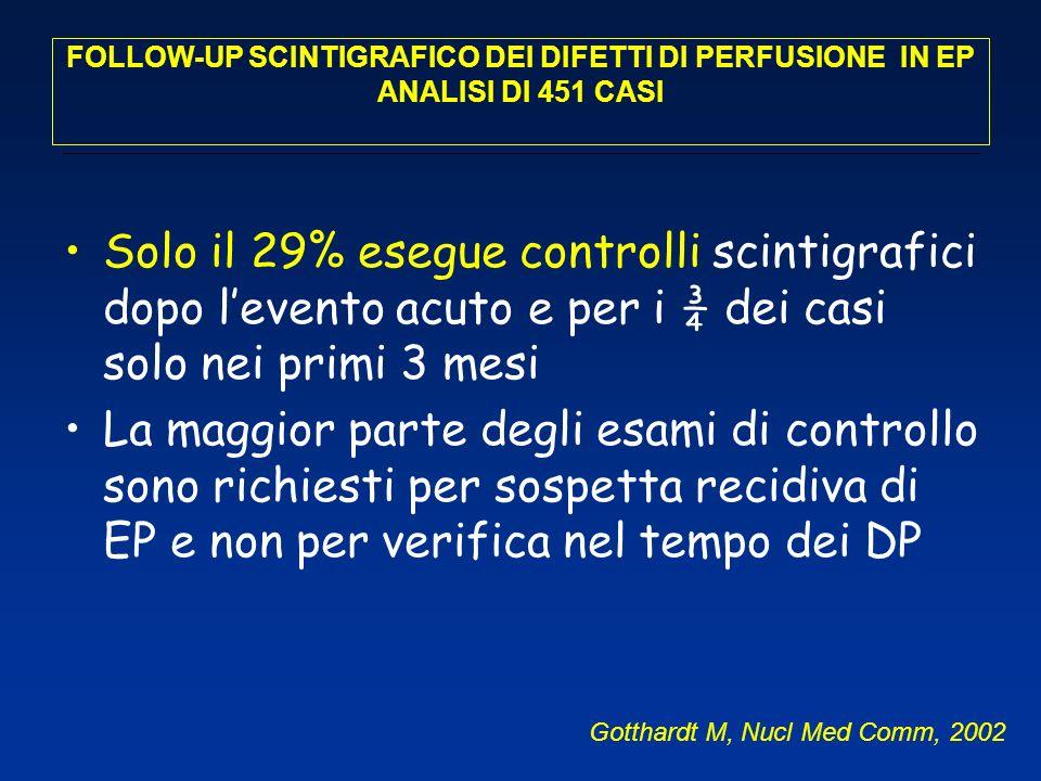 INTEGRAZIONE ECO-SCINTIGRAFIA SCENARI POSSIBILI (2) 1.Persistenza di estesi DP e di IAP Valutazione ECO completa Cateterismo dx 2.