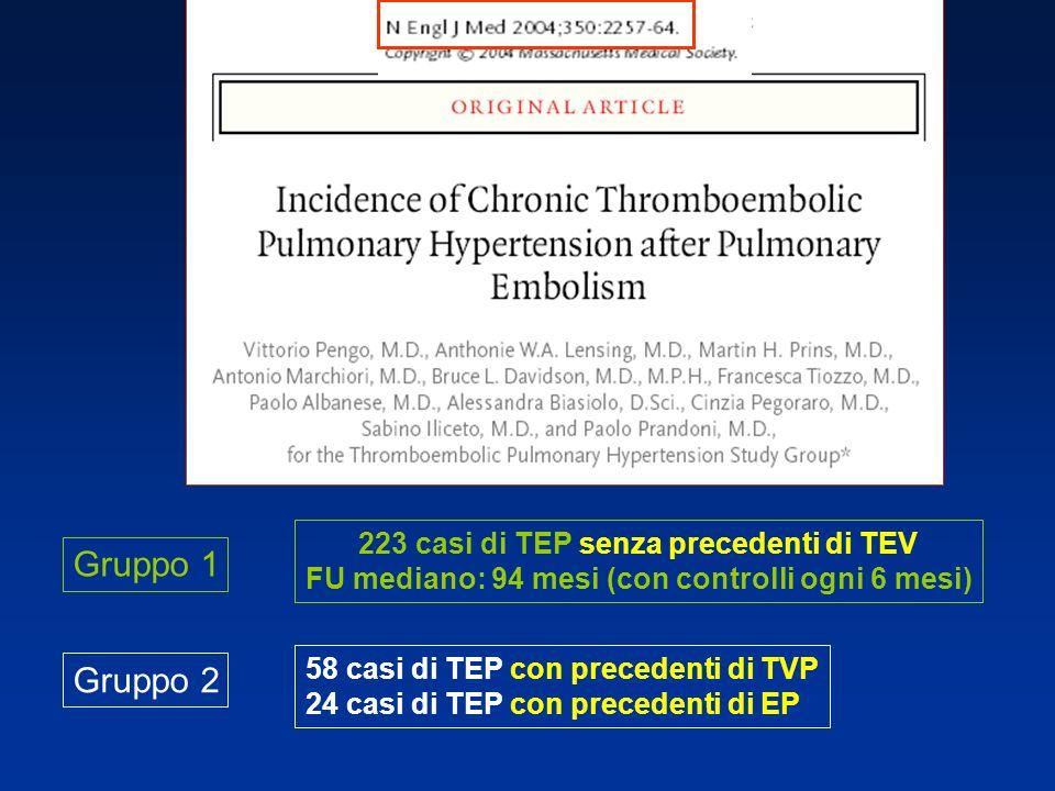 223 casi di TEP senza precedenti di TEV FU mediano: 94 mesi (con controlli ogni 6 mesi) 58 casi di TEP con precedenti di TVP 24 casi di TEP con preced