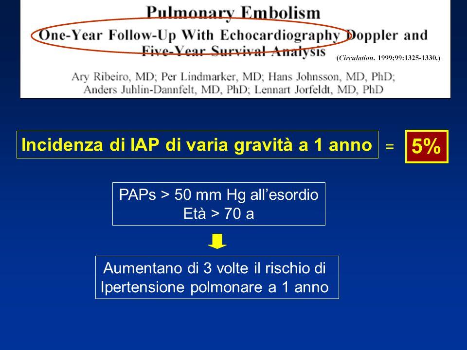 PAPs > 50 mm Hg allesordio Età > 70 a Aumentano di 3 volte il rischio di Ipertensione polmonare a 1 anno Incidenza di IAP di varia gravità a 1 anno 5%