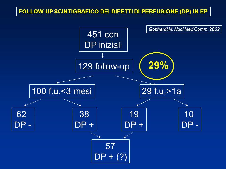 451 con DP iniziali 129 follow-up 19 DP + 29 f.u.>1a100 f.u.<3 mesi 38 DP + 10 DP - 62 DP - 57 DP + (?) FOLLOW-UP SCINTIGRAFICO DEI DIFETTI DI PERFUSI