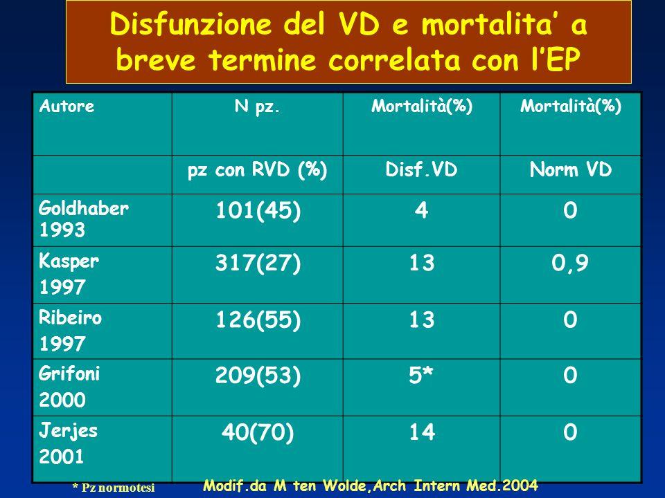 AutoreN pz.Mortalità(%) pz con RVD (%)Disf.VDNorm VD Goldhaber 1993 101(45)40 Kasper 1997 317(27)130,9 Ribeiro 1997 126(55)130 Grifoni 2000 209(53)5*0