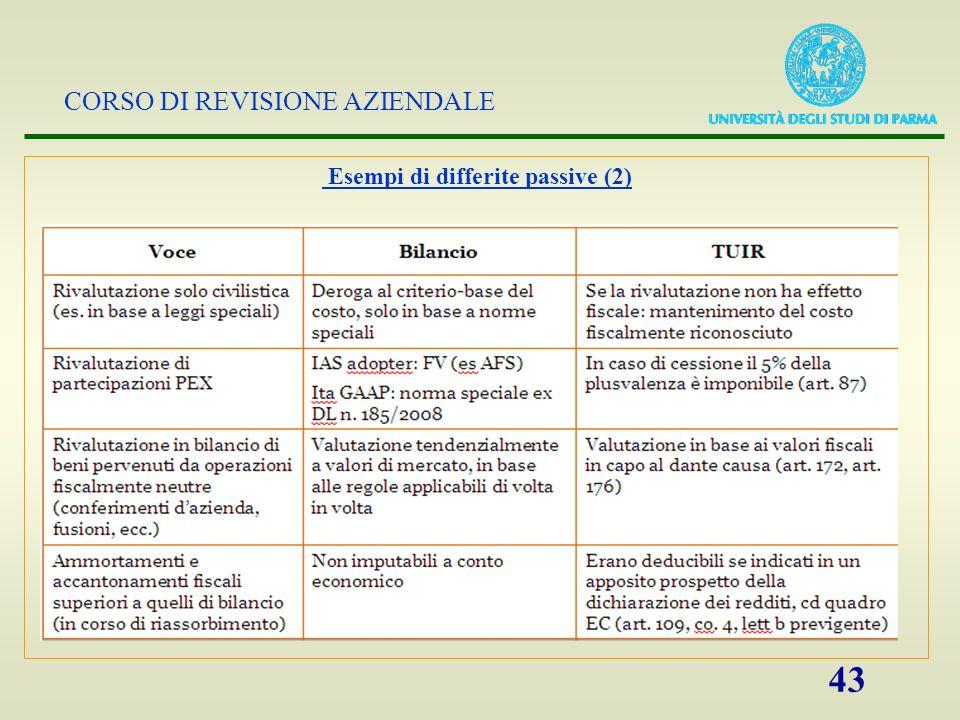 CORSO DI REVISIONE AZIENDALE 43 Esempi di differite passive (2)