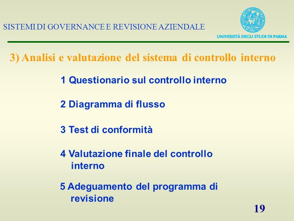 SISTEMI DI GOVERNANCE E REVISIONE AZIENDALE 19 1 Questionario sul controllo interno 2 Diagramma di flusso 3 Test di conformità 4 Valutazione finale de