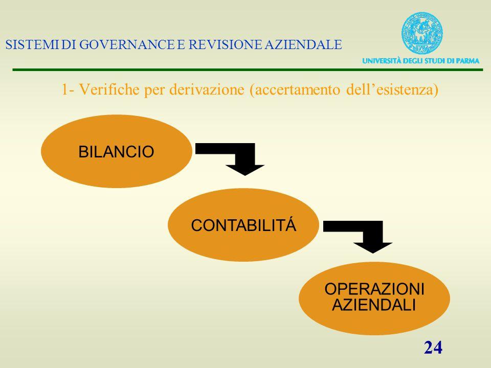 SISTEMI DI GOVERNANCE E REVISIONE AZIENDALE 24 BILANCIO CONTABILITÁ OPERAZIONI AZIENDALI 1- Verifiche per derivazione (accertamento dellesistenza)
