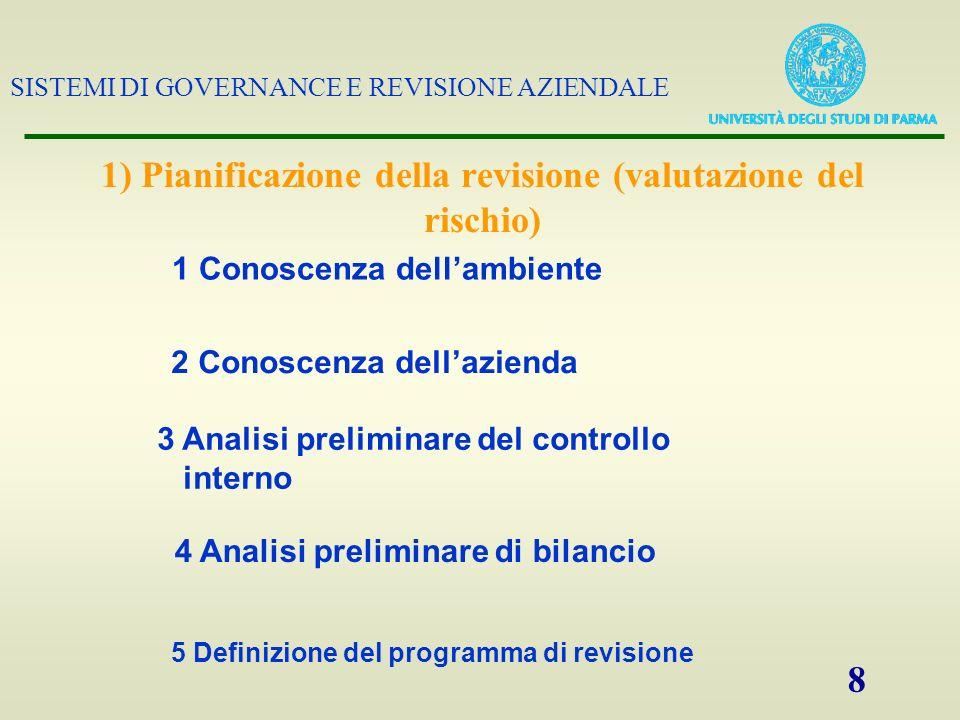 SISTEMI DI GOVERNANCE E REVISIONE AZIENDALE 8 1) Pianificazione della revisione (valutazione del rischio) 5 Definizione del programma di revisione 1 C