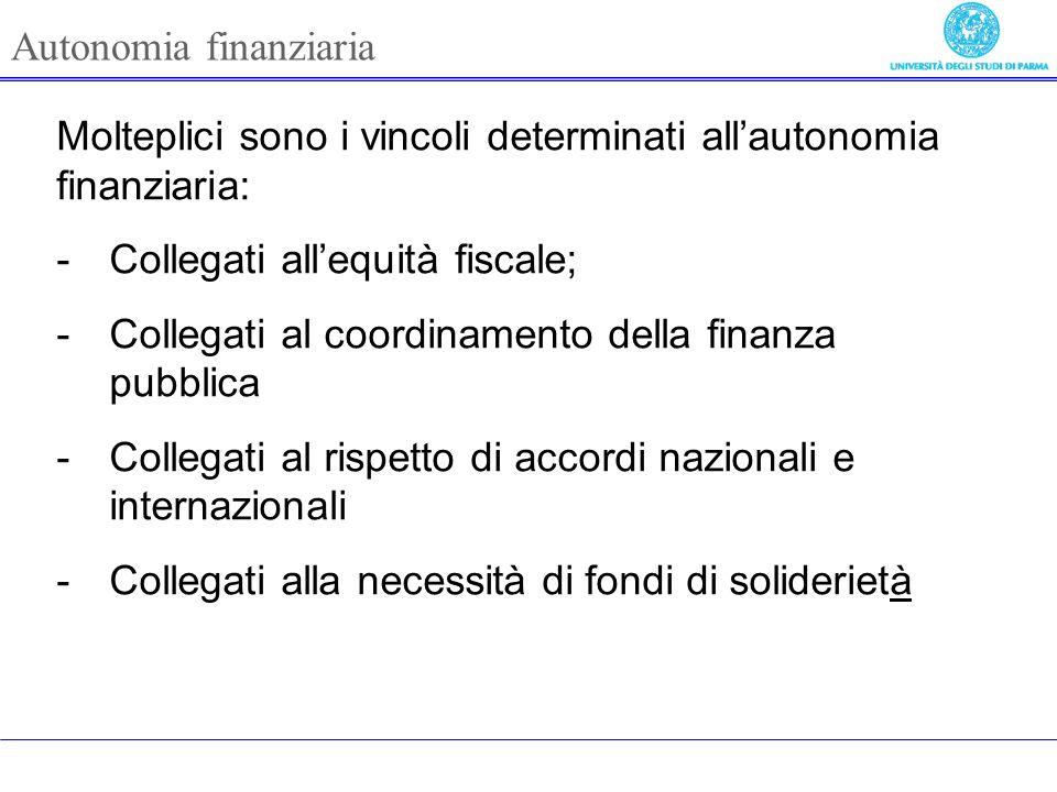 Molteplici sono i vincoli determinati allautonomia finanziaria: -Collegati allequità fiscale; -Collegati al coordinamento della finanza pubblica -Collegati al rispetto di accordi nazionali e internazionali -Collegati alla necessità di fondi di soliderietà Autonomia finanziaria