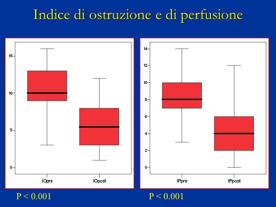 Indice di ostruzione e di perfusione P < 0.001