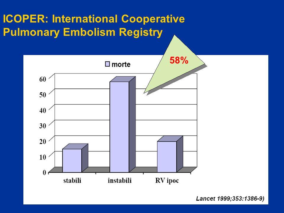 58% ICOPER: International Cooperative Pulmonary Embolism Registry