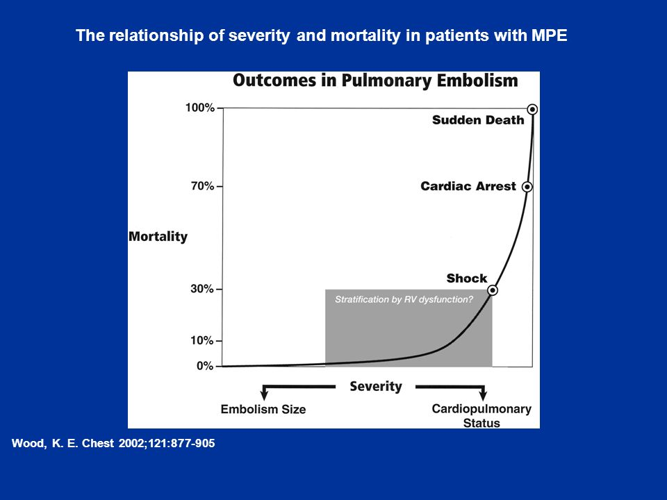 Wood, K. E. Chest 2002;121:877-905 The relationship of severity and mortality in patients with MPE
