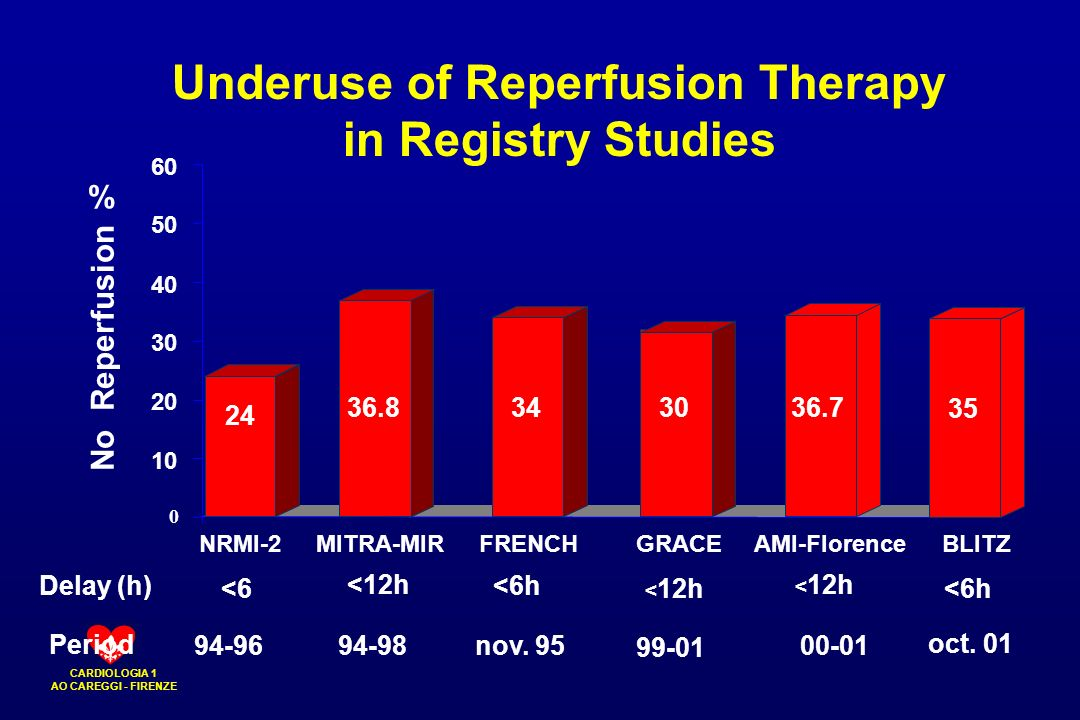 CARDIOLOGIA 1 AO CAREGGI - FIRENZE Underuse of Reperfusion Therapy in Registry Studies 60 % 0 10 20 30 40 50 No Reperfusion Delay (h) Period NRMI-2 24