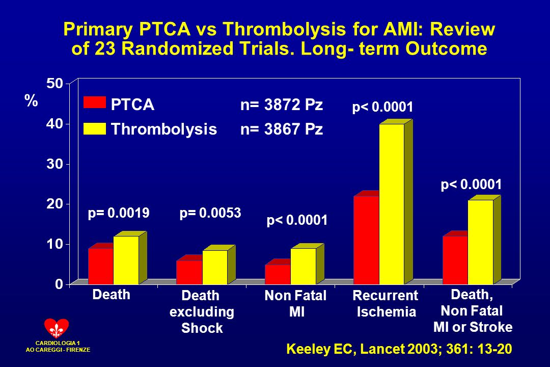 CARDIOLOGIA 1 AO CAREGGI - FIRENZE Primary PTCA vs Thrombolysis for AMI: Review of 23 Randomized Trials. Long- term Outcome PTCA n= 3872 Pz Death excl
