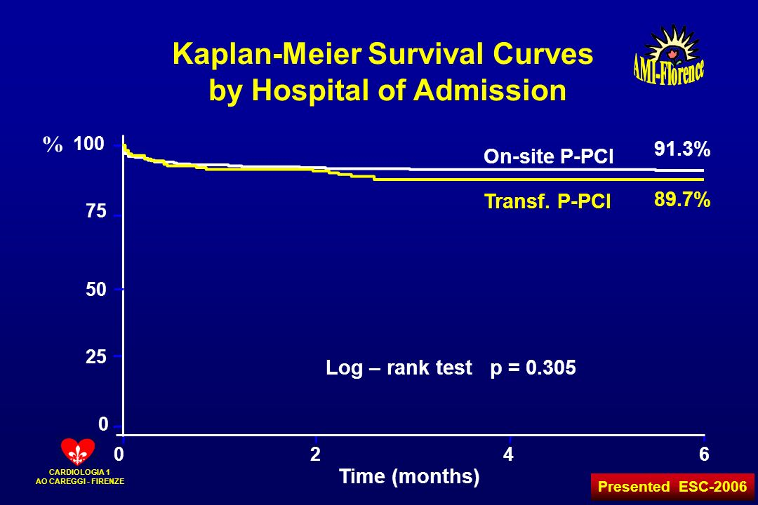 CARDIOLOGIA 1 AO CAREGGI - FIRENZE Time (months) 0246 0 25 50 75 100 On-site P-PCI Transf. P-PCI Kaplan-Meier Survival Curves by Hospital of Admission