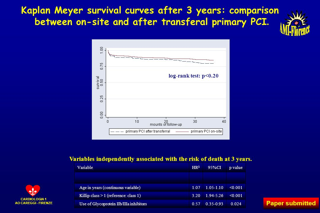 CARDIOLOGIA 1 AO CAREGGI - FIRENZE Kaplan Meyer survival curves after 3 years: comparison between on-site and after transferal primary PCI. log-rank t