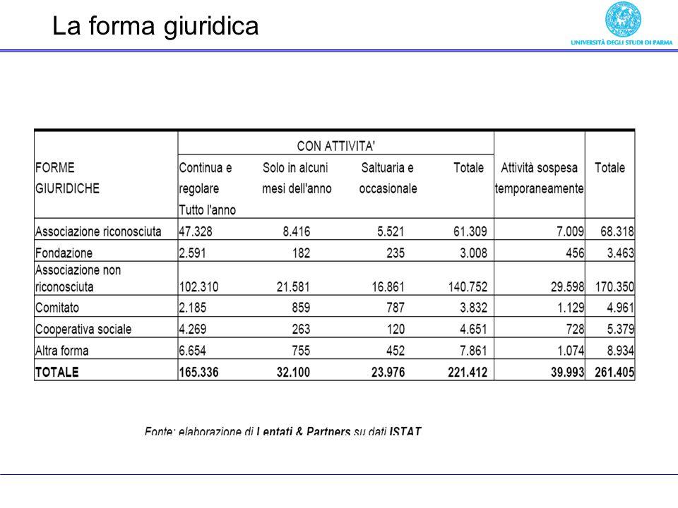 La forma giuridica (numero organizzazioni)
