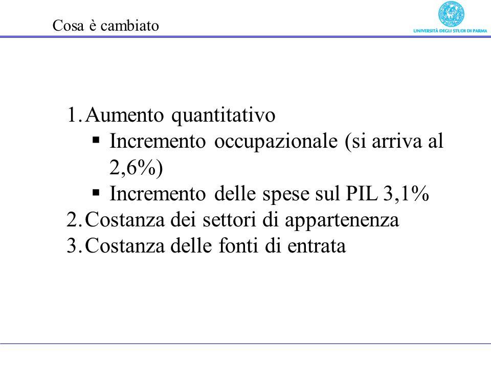 Cosa è cambiato 1.Aumento quantitativo Incremento occupazionale (si arriva al 2,6%) Incremento delle spese sul PIL 3,1% 2.Costanza dei settori di appartenenza 3.Costanza delle fonti di entrata