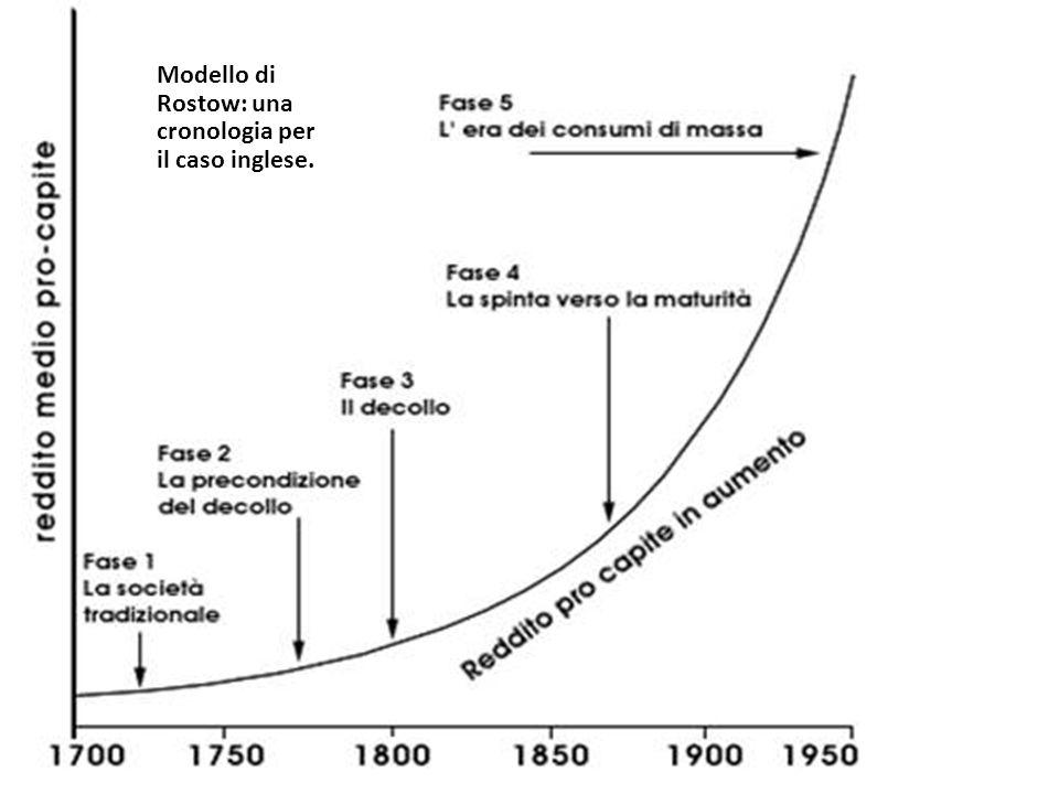 Modello di Rostow: una cronologia per il caso inglese.