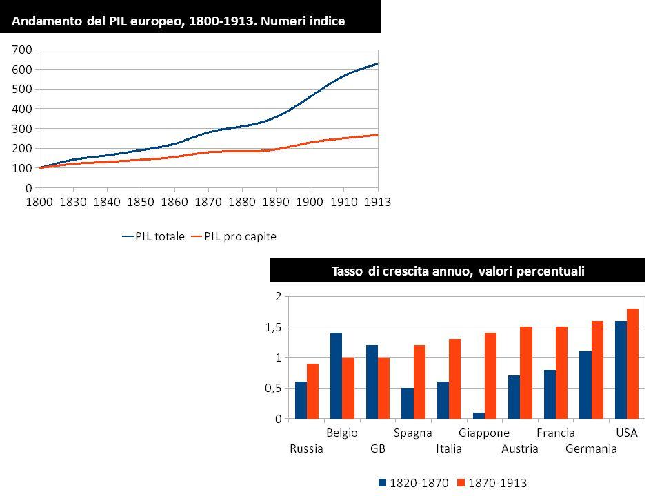 Andamento del PIL europeo, 1800-1913. Numeri indice Tasso di crescita annuo, valori percentuali