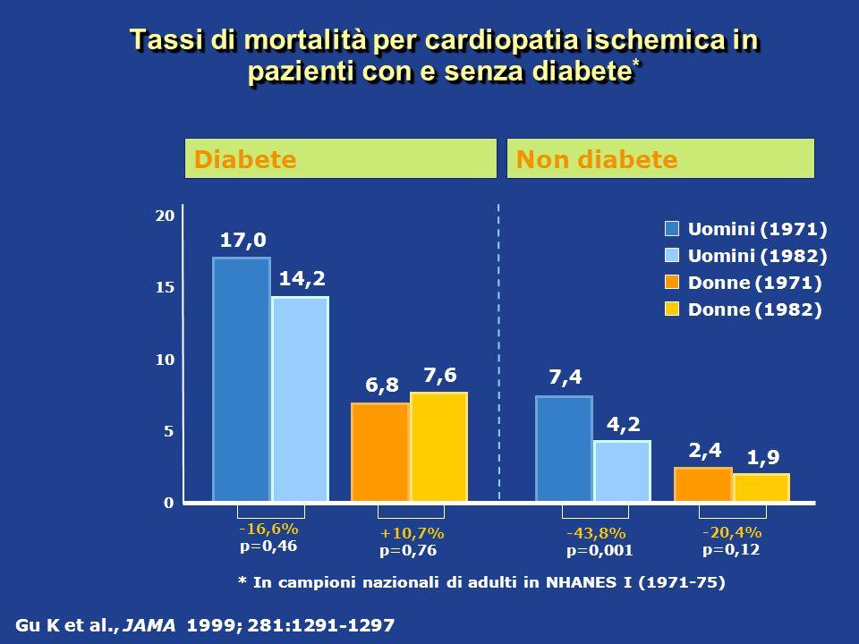 Gu K et al., JAMA 1999; 281:1291-1297 * In campioni nazionali di adulti in NHANES I (1971-75) Tassi di mortalità per cardiopatia ischemica in pazienti