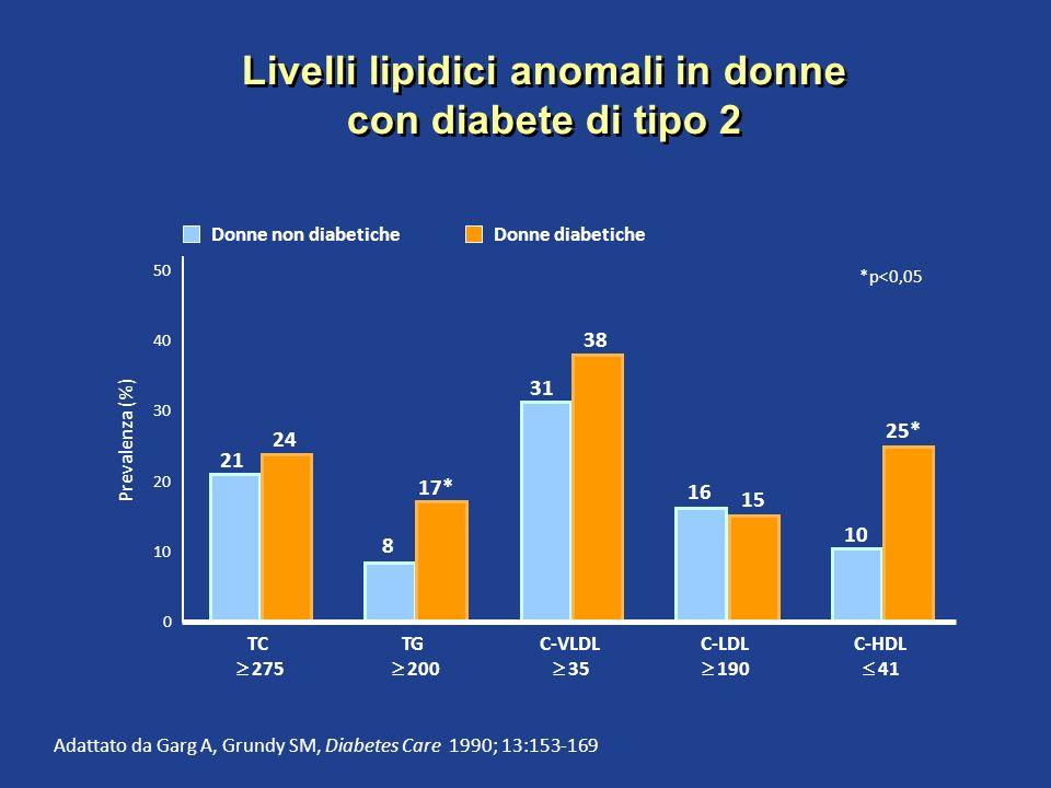 Adattato da Garg A, Grundy SM, Diabetes Care 1990; 13:153-169 0 Prevalenza (%) 50 40 TC 275 TG 200 30 20 10 C-VLDL 35 C-LDL 190 C-HDL 41 Donne non dia