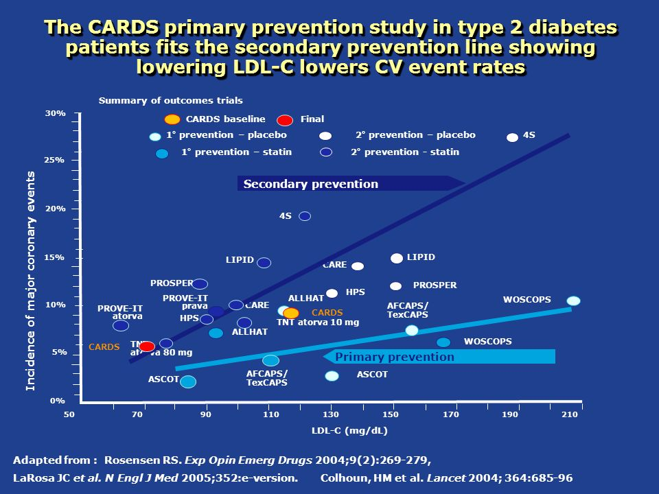 The CARDS primary prevention study in type 2 diabetes patients fits the secondary prevention line showing lowering LDL-C lowers CV event rates Summary