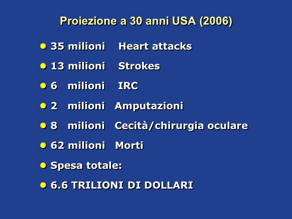 Proiezione a 30 anni USA (2006) 35 milioni Heart attacks 13 milioni Strokes 6 milioni IRC 2 milioni Amputazioni 8 milioni Cecità/chirurgia oculare 62