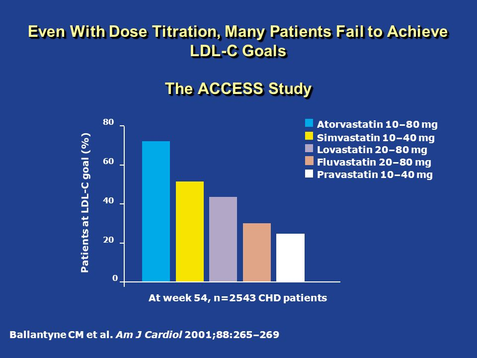 Even With Dose Titration, Many Patients Fail to Achieve LDL-C Goals The ACCESS Study At week 54, n=2543 CHD patients Ballantyne CM et al. Am J Cardiol