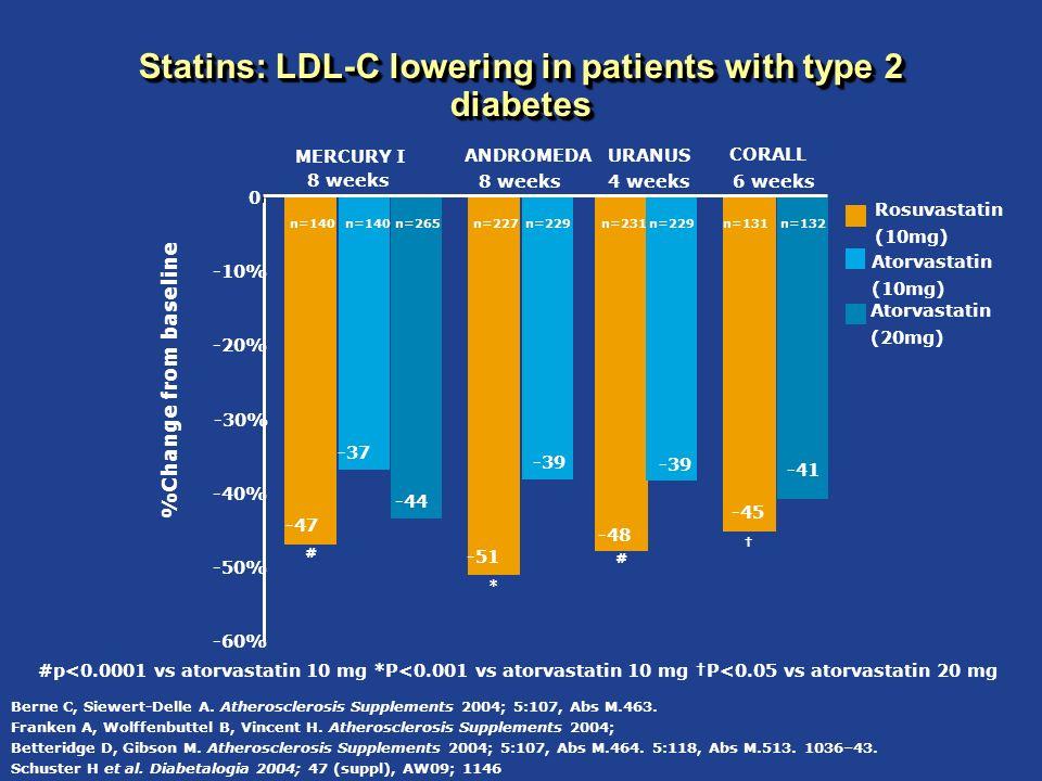 Statins: LDL-C lowering in patients with type 2 diabetes -50% -40% -20% -10% 0 %Change from baseline -47 -37 n=140 # -60% -30% 8 weeks 6 weeks 4 weeks