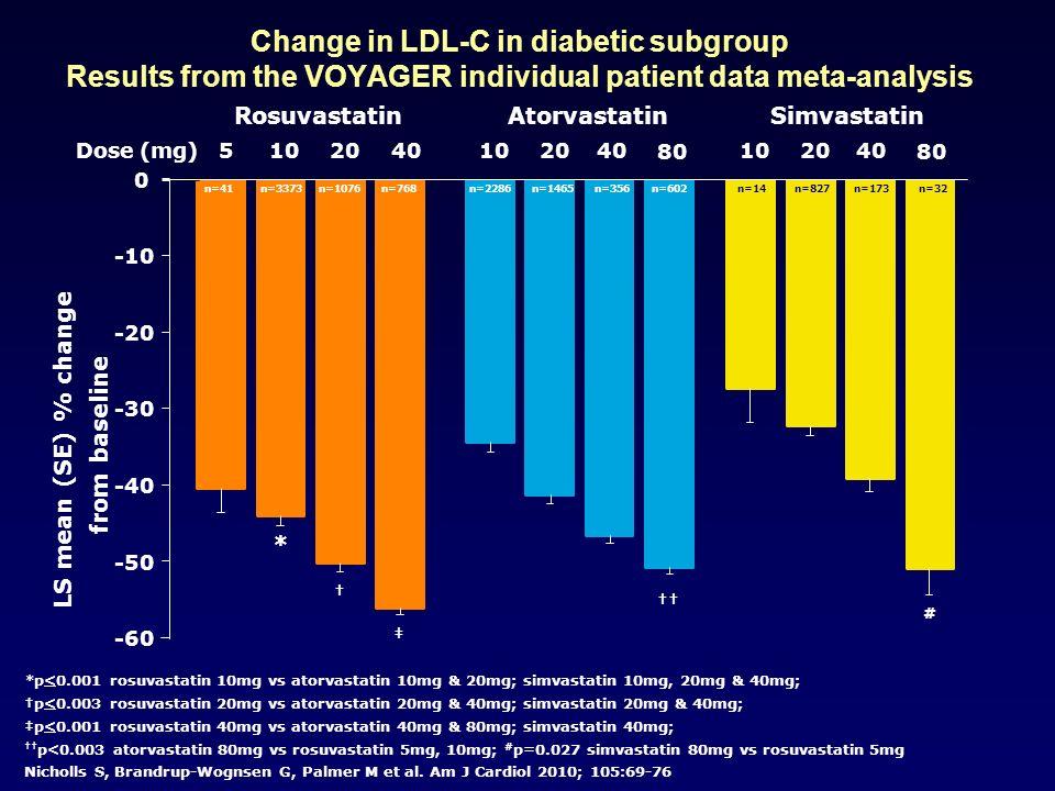 -60 -50 -40 -30 -20 -10 0 LS mean (SE) % change from baseline 5 Rosuvastatin 102040Dose (mg) 80 102040 80 102040 AtorvastatinSimvastatin * # *p<0.001