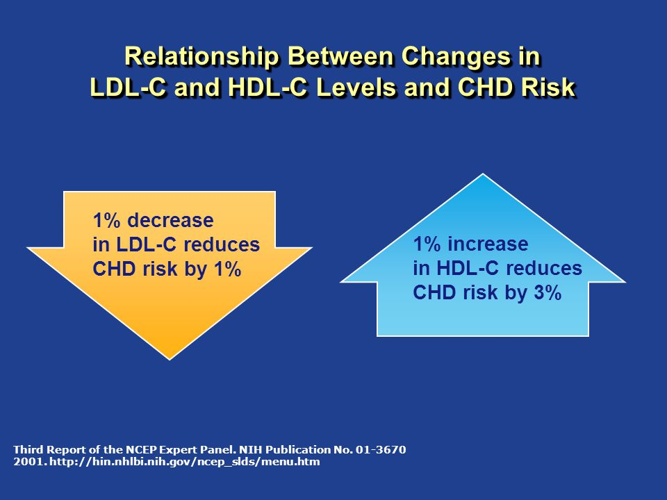 Relationship Between Changes in LDL-C and HDL-C Levels and CHD Risk Third Report of the NCEP Expert Panel. NIH Publication No. 01-3670 2001. http://hi