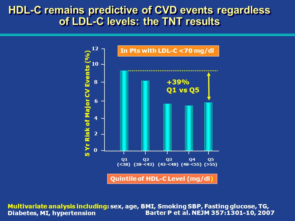 HDL-C remains predictive of CVD events regardless of LDL-C levels: the TNT results Barter P et al. NEJM 357:1301-10, 2007 Quintile of HDL-C Level (mg/