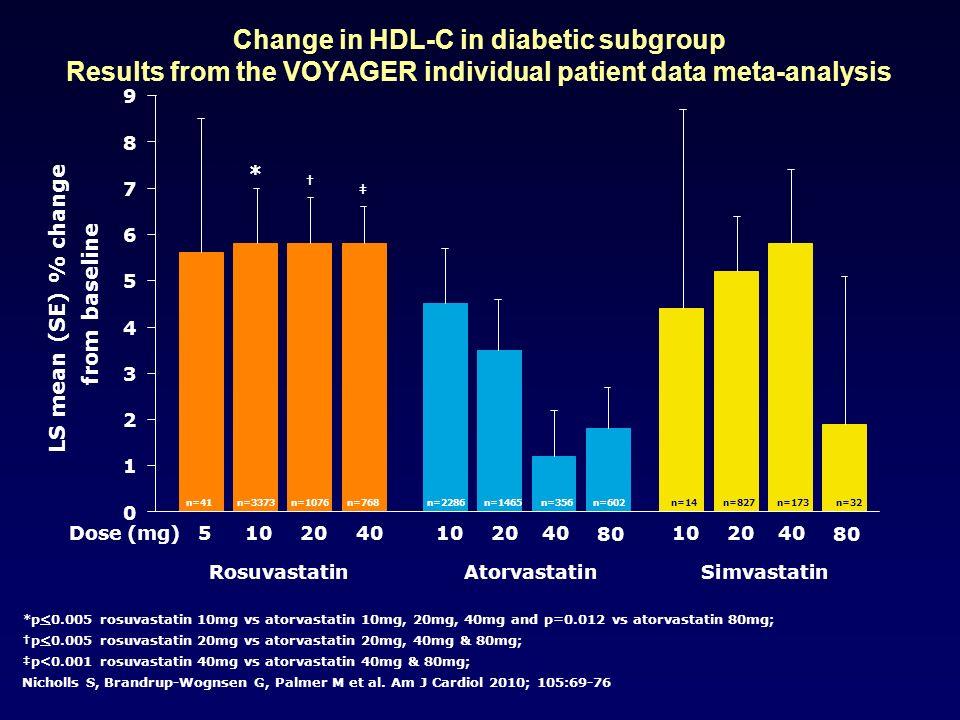 0 1 2 3 4 5 6 7 8 9 RosuvastatinAtorvastatinSimvastatin 510 2040 Dose (mg) 80 10 2040 80 10 2040 * LS mean (SE) % change from baseline *p<0.005 rosuva