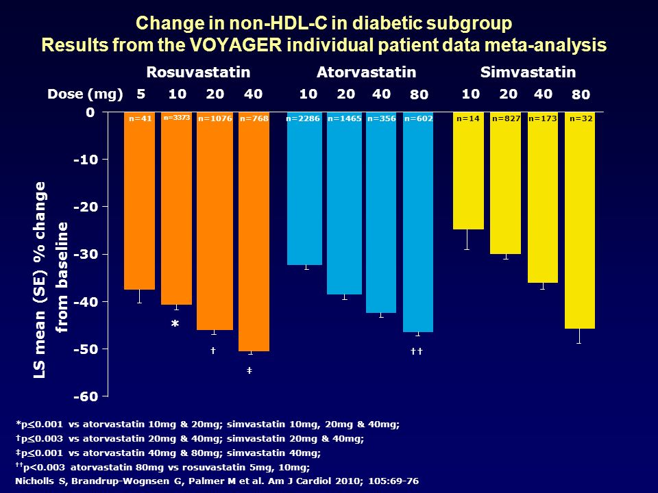 -60 -50 -40 -30 -20 -10 0 5 Rosuvastatin 102040Dose (mg) 80 102040 80 102040 AtorvastatinSimvastatin LS mean (SE) % change from baseline * *p<0.001 vs