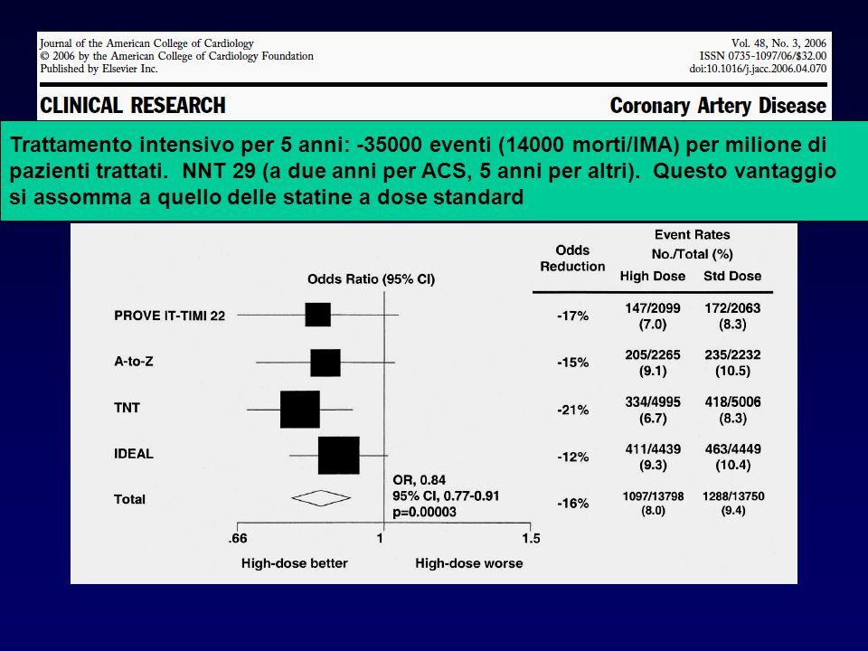Trattamento intensivo per 5 anni: -35000 eventi (14000 morti/IMA) per milione di pazienti trattati. NNT 29 (a due anni per ACS, 5 anni per altri). Que