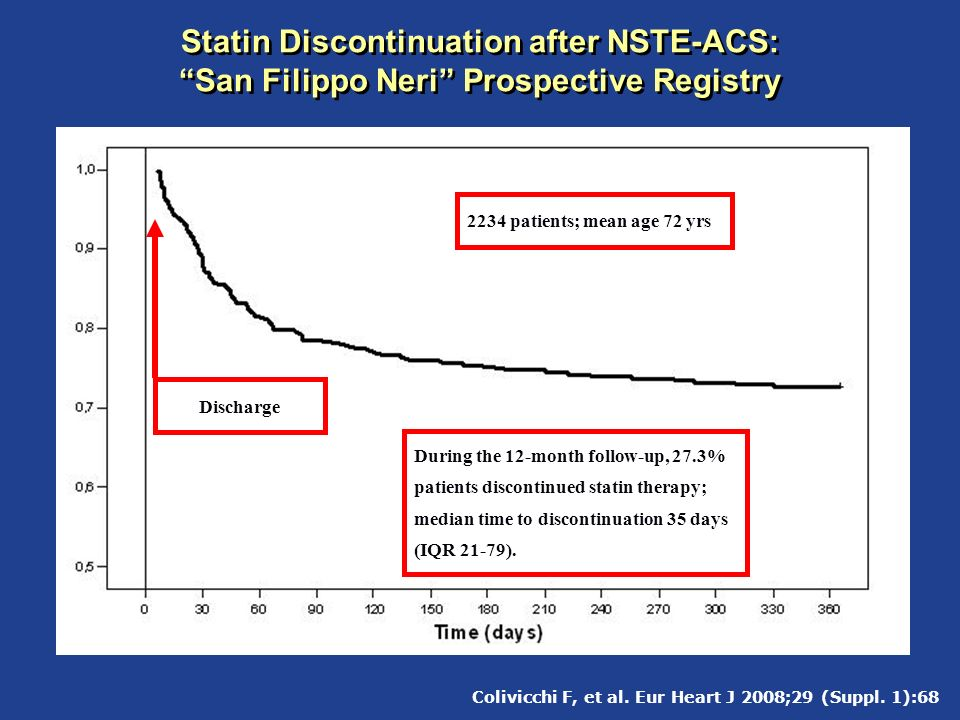 Statin Discontinuation after NSTE-ACS: San Filippo Neri Prospective Registry Discharge During the 12-month follow-up, 27.3% patients discontinued stat