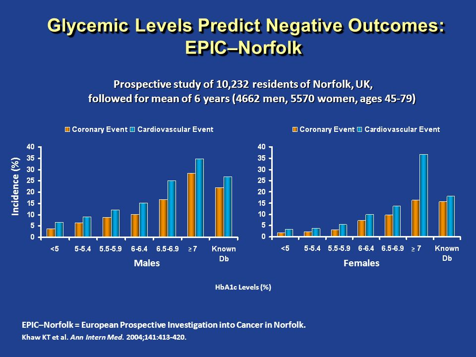 Glycemic Levels Predict Negative Outcomes: EPIC–Norfolk Glycemic Levels Predict Negative Outcomes: EPIC–Norfolk EPIC–Norfolk = European Prospective In