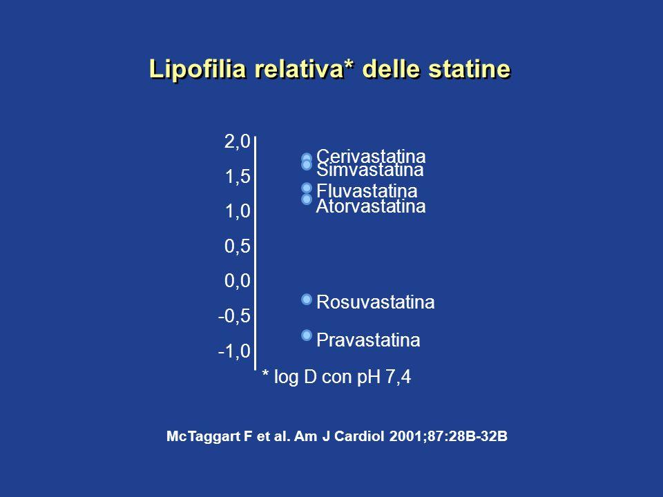 McTaggart F et al. Am J Cardiol 2001;87:28B-32B Fluvastatina Cerivastatina Rosuvastatina Simvastatina Atorvastatina Pravastatina -1,0 -0,5 0,0 0,5 1,0