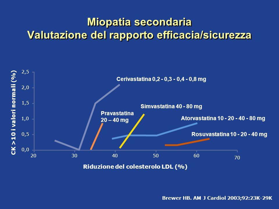 Brewer HB. AM J Cardiol 2003;92:23K-29K Pravastatina 20 – 40 mg Rosuvastatina 10 - 20 - 40 mg Simvastatina 40 - 80 mg Atorvastatina 10 - 20 - 40 - 80