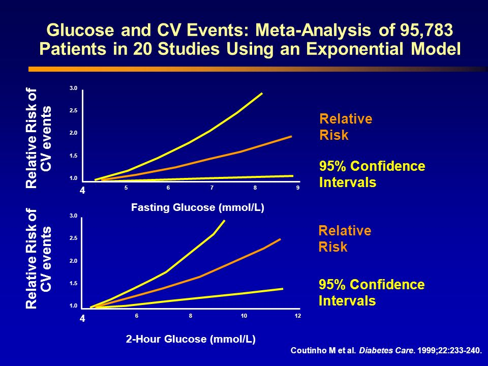 Glucose and CV Events: Meta-Analysis of 95,783 Patients in 20 Studies Using an Exponential Model Coutinho M et al. Diabetes Care. 1999;22:233-240. 1.0
