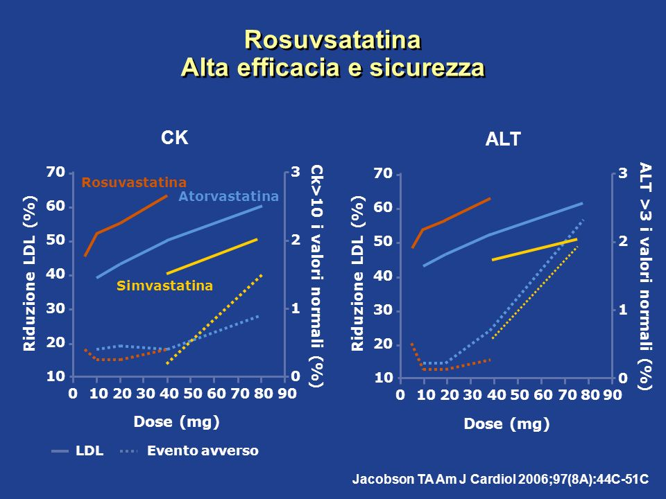Rosuvsatatina Alta efficacia e sicurezza Jacobson TA Am J Cardiol 2006;97(8A):44C-51C