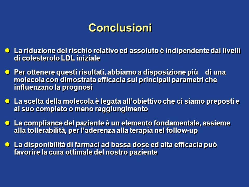 Conclusioni La riduzione del rischio relativo ed assoluto è indipendente dai livelli di colesterolo LDL iniziale Per ottenere questi risultati, abbiam