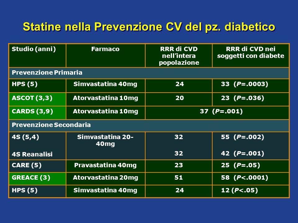 Studio (anni)FarmacoRRR di CVD nell intera popolazione RRR di CVD nei soggetti con diabete Prevenzione Primaria HPS (5)Simvastatina 40mg 24 33 (P=.000