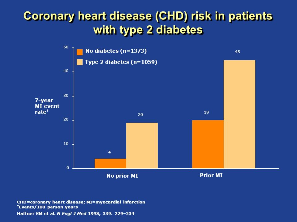 HDL-C remains predictive of CVD events regardless of LDL-C levels: the TNT results Barter P et al.