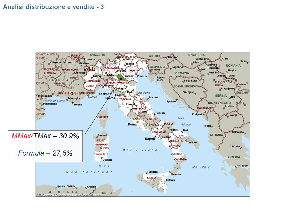 MMax/TMax – 30.9% Formula – 27,6% Analisi distribuzione e vendite - 3