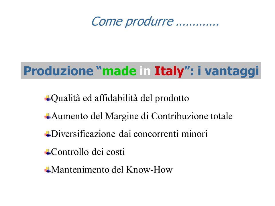 Qualità ed affidabilità del prodotto Aumento del Margine di Contribuzione totale Diversificazione dai concorrenti minori Controllo dei costi Mantenimento del Know-How Produzione made in Italy: i vantaggi Come produrre ………….