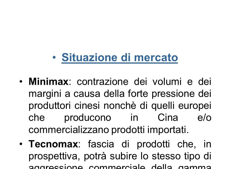 Situazione di mercato Minimax: contrazione dei volumi e dei margini a causa della forte pressione dei produttori cinesi nonchè di quelli europei che producono in Cina e/o commercializzano prodotti importati.