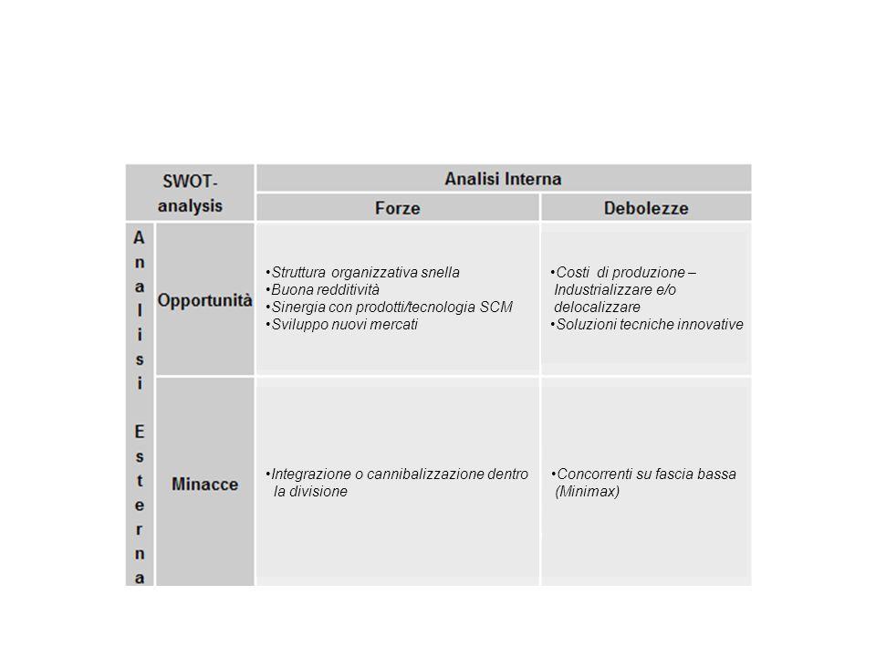Attività a breve e medio termine – 2009/10 Semplificazione duso e attrezzaggio utensili Riduzione consumi energetici Problematiche ecologiche per emissioni polveri di truciolo Ampliamento gamma verso il basso Minore rumorosità Pianificazione - 2