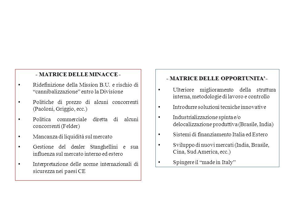 - MATRICE DELLE MINACCE - Ridefinizione della Mission B.U.