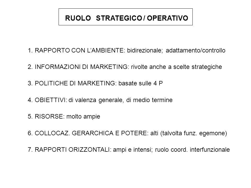 RUOLO STRATEGICO / OPERATIVO 1. RAPPORTO CON LAMBIENTE: bidirezionale; adattamento/controllo 2. INFORMAZIONI DI MARKETING: rivolte anche a scelte stra